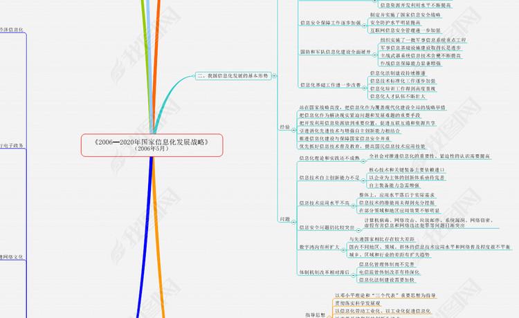 发展战略解读的导图图片设计素材 高清模板下载 0.05MB 党政机关大