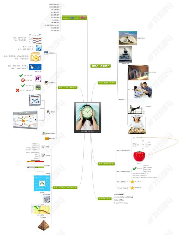 怎样提高工作效率思维导图