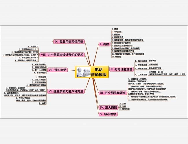 电话营销思维导图模版图片设计素材_高清模板下载(0.