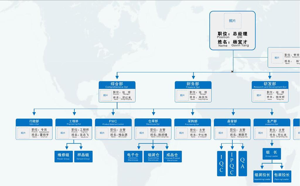 平面|广告设计 展板设计 企业展板设计 > 中英文公司企业组织架构图