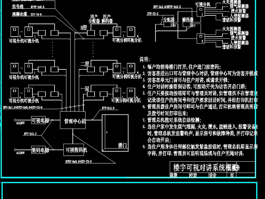 """【本作品下载内容为:""""监控系统有线电视系统火警系统CAD图""""模板,其他内容仅为参考,如需印刷成实物请先认真校稿,避免造成不必要的经济损失。】 【注意】作品授权不包含作品中使用到的字体和摄影图,下载作品后请自行替换。 【声明】未经权利人许可,任何人不得随意使用本网站的原创作品(含预览图),否则将按照我国著作权法的相关规定被要求承担最高达50万元人民币的赔偿责任。所有作品均是用户自行上传分享并拥有版权或使用权,仅供网友学习交流,未经上传用户授权,请勿作他用。"""