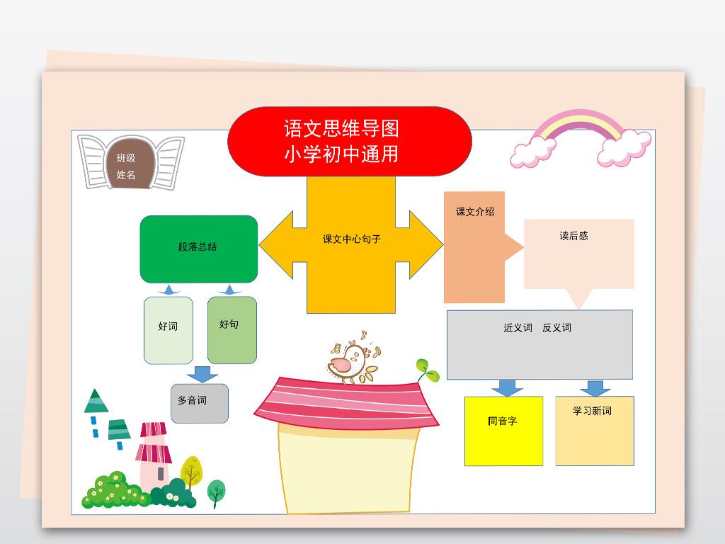 word小学初中语文思维导图小报模板