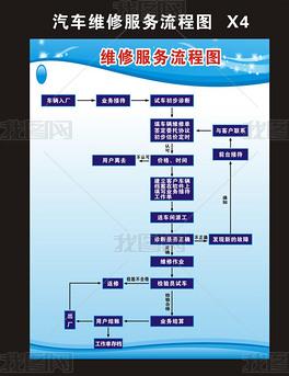 汽修维修服务流程图