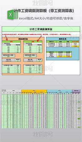 计件工资调薪测算板(带工资测算表)